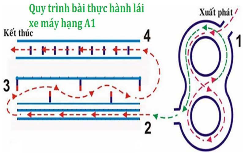 Nội dung thi thực hành bằng lái xe A1